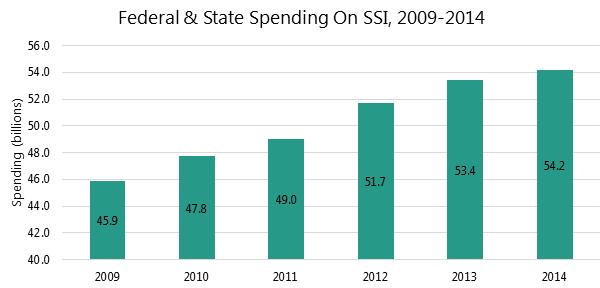 SSI-spending-042216