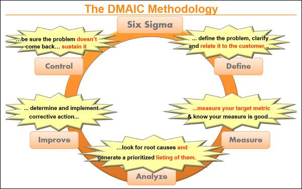 dmaic-image